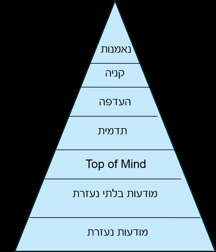 פרמידת הערך